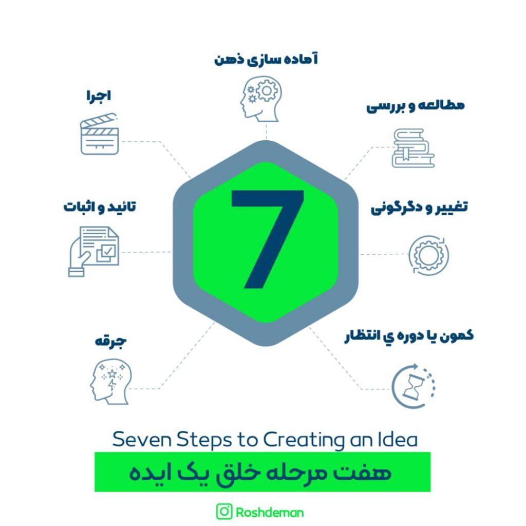 7 مرحله خلق یک ایده ناب